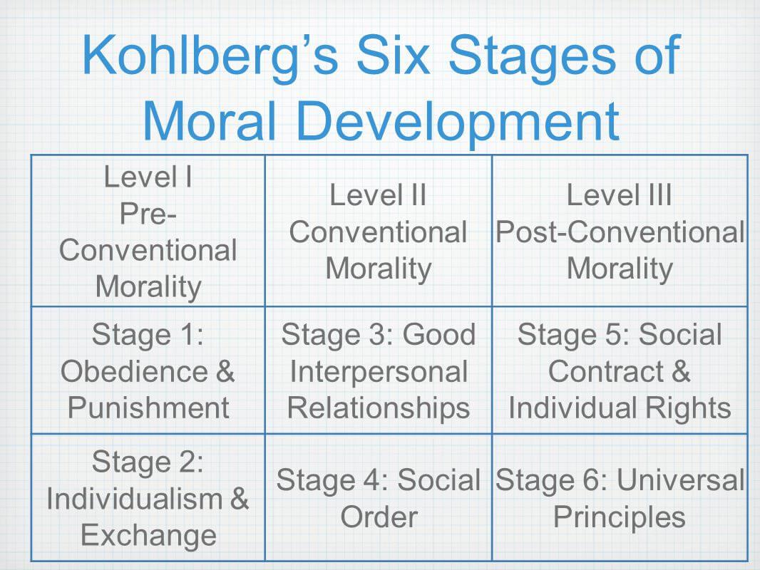 콜버그의 도덕 발달 이론 01